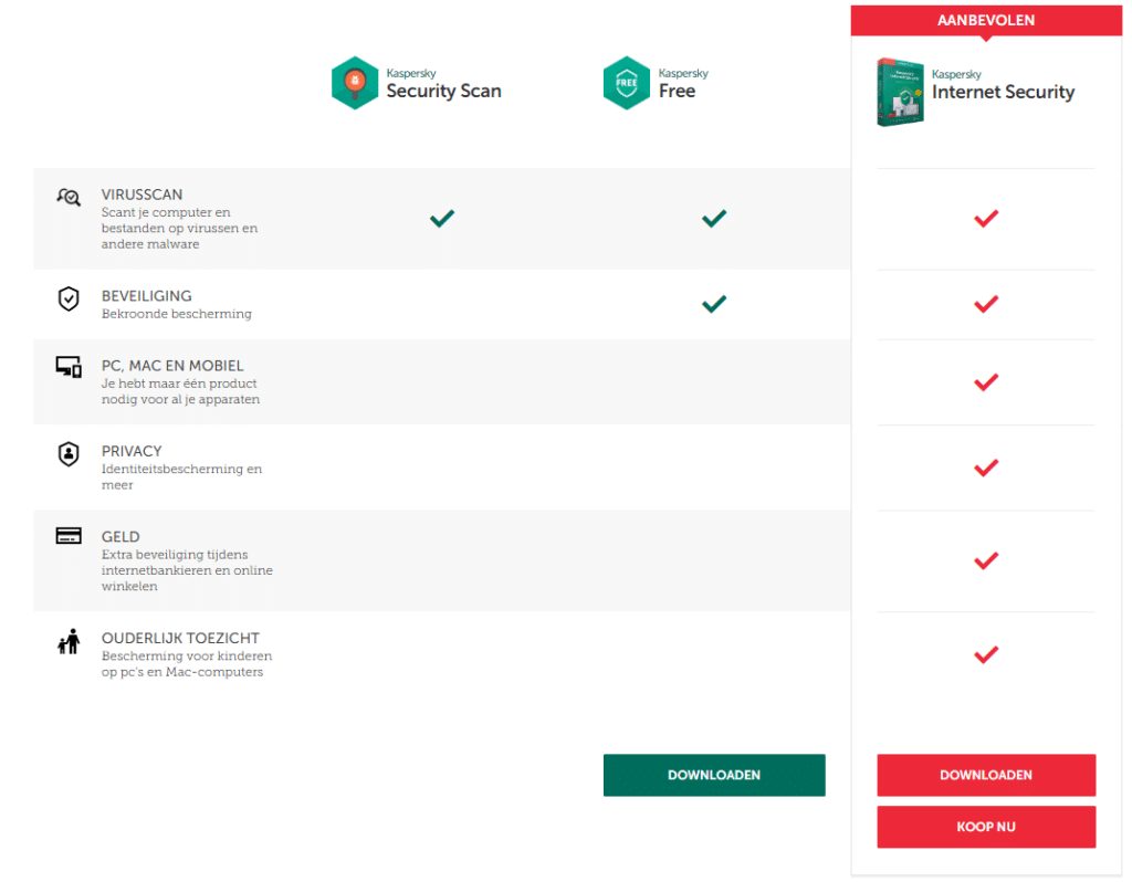 de functies van een gratis antivirus vergeleken met de betaalde variant
