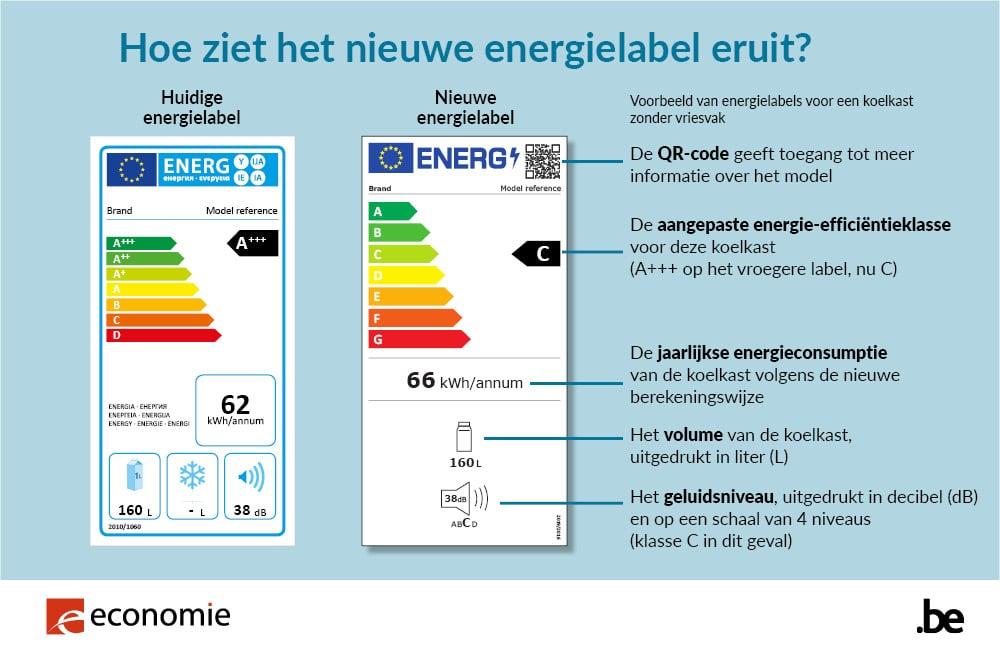 energielabel-wasmachine