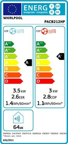 energiezuinige mobiele airco